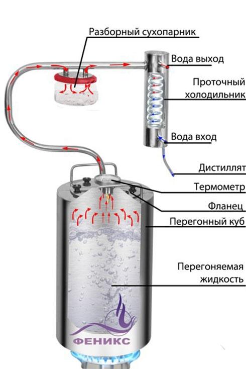 Дистиллятор Шахтер (12 - 20 литров) - 7